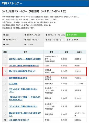 アモンボイスミュージックスクール名古屋     2年連続ランキングイン!
