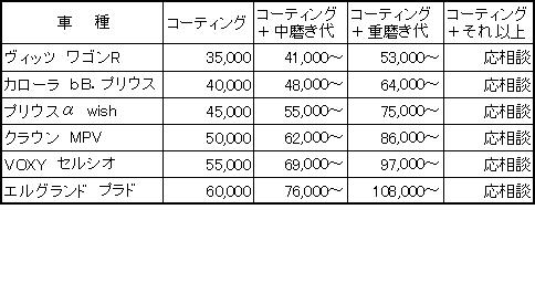 オリジナルコーティング料金表