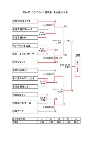 第24回 クラブチーム選手権名古屋市大会